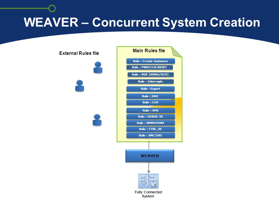 WEAVER – Concurrent System Creation WEAVER Rule : Create Instances Rule : DMC Rule : LCD Rule : APB Rule : DEBUG SS Rule : SMMU/DMA Rule : CTRL_SS Rul