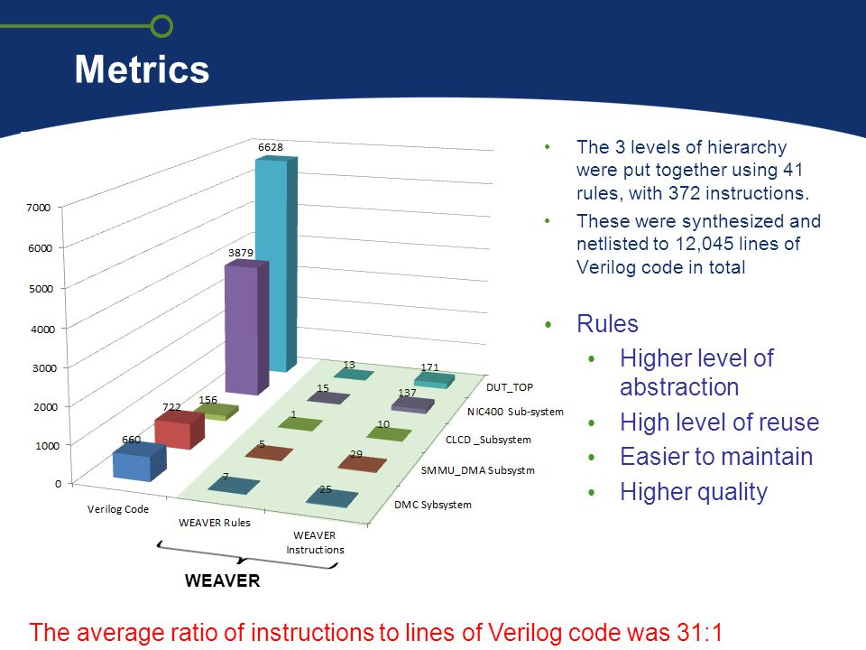 Metrics WEAVER Rules Higher level of abstraction High level of reuse Easier to maintain Higher quality The average ratio of instructions to lines of V