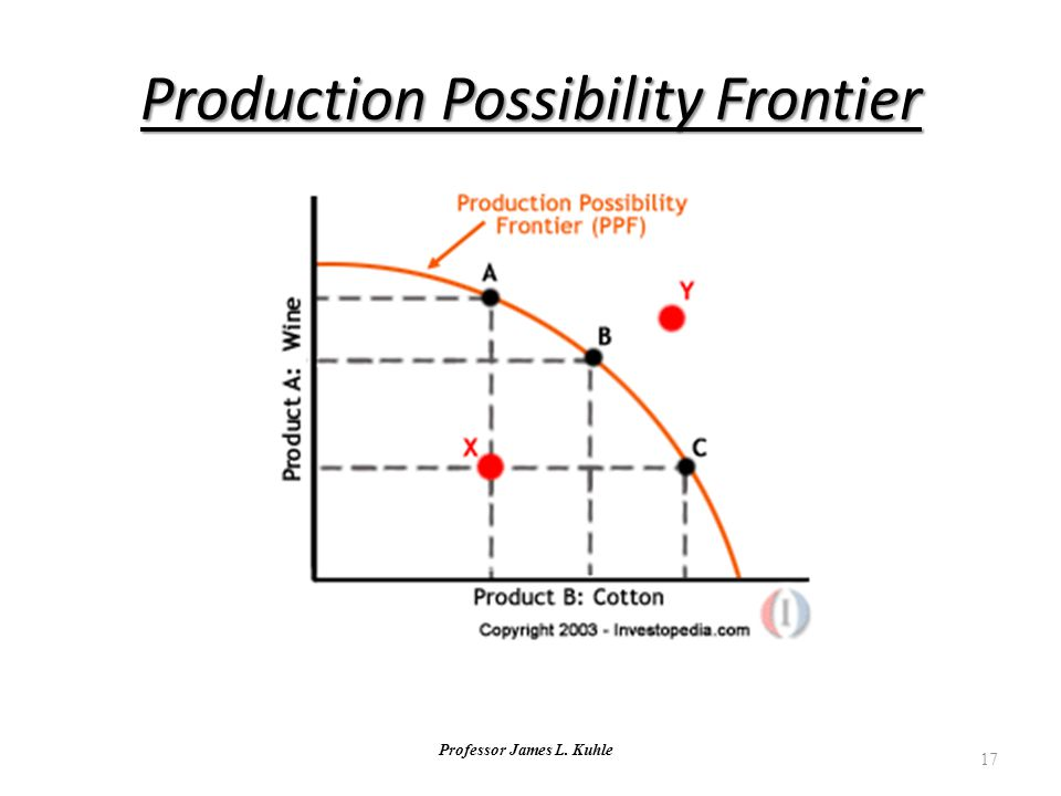 Professor James L. Kuhle 17 Production Possibility Frontier