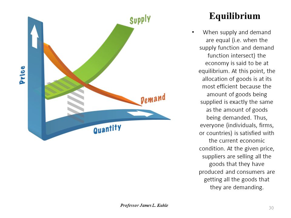 Professor James L. Kuhle 30 Equilibrium When supply and demand are equal (i.e. when the supply function and demand function intersect) the economy is