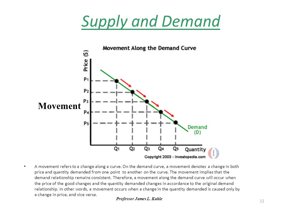 Professor James L. Kuhle 33 Supply and Demand Movement A movement refers to a change along a curve.