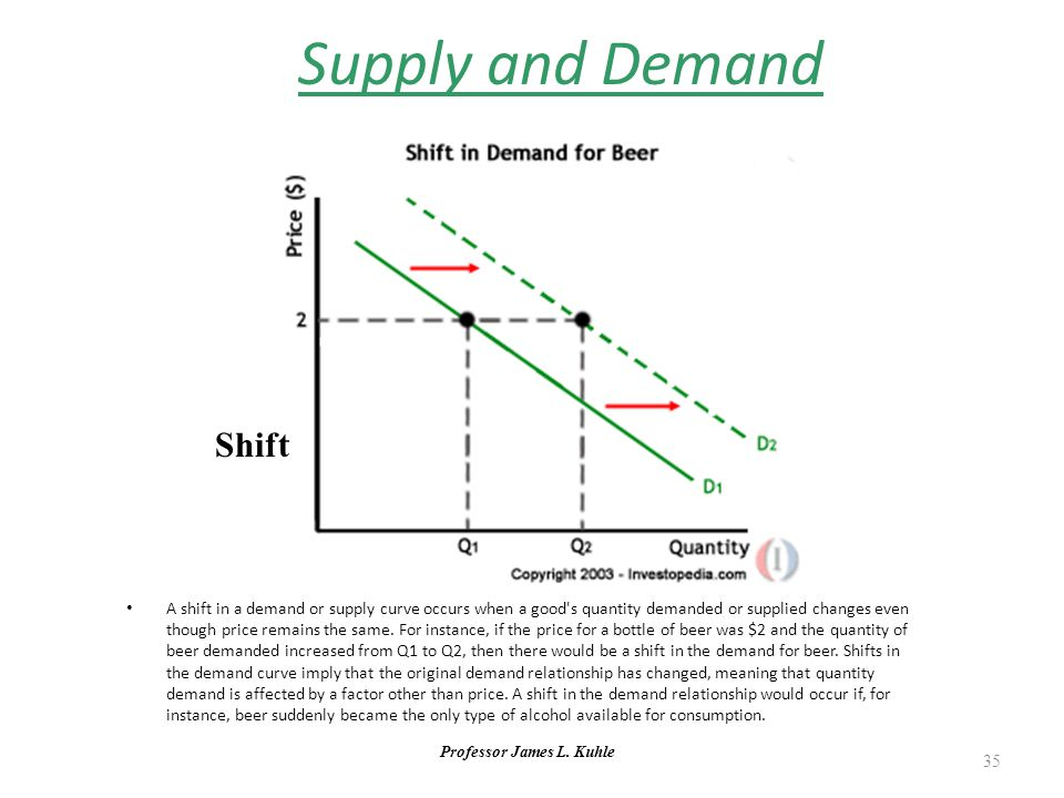 Professor James L. Kuhle 35 Supply and Demand Shift A shift in a demand or supply curve occurs when a good's quantity demanded or supplied changes eve