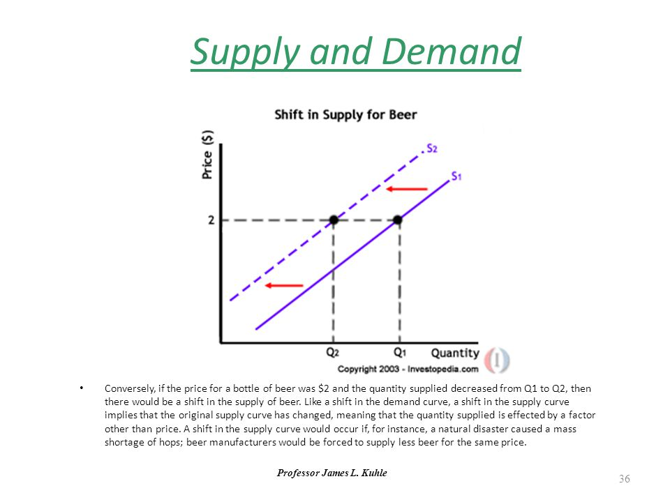 Professor James L. Kuhle 36 Supply and Demand Conversely, if the price for a bottle of beer was $2 and the quantity supplied decreased from Q1 to Q2,