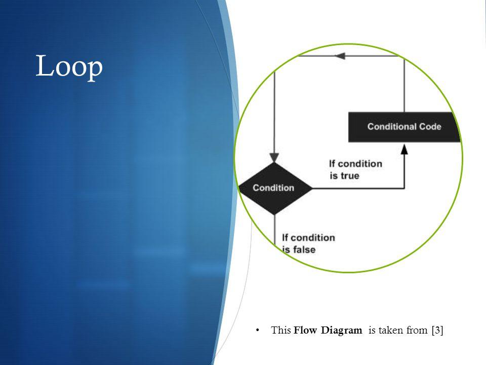 This Flow Diagram is taken from [3] Loop