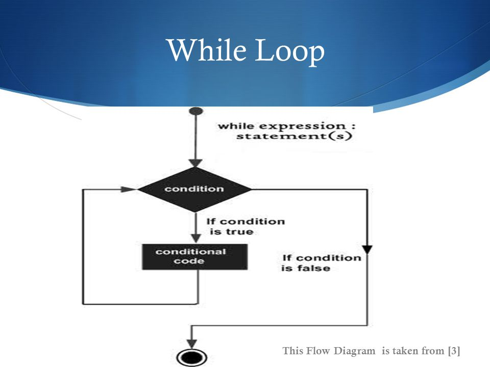 While Loop This Flow Diagram is taken from [3]