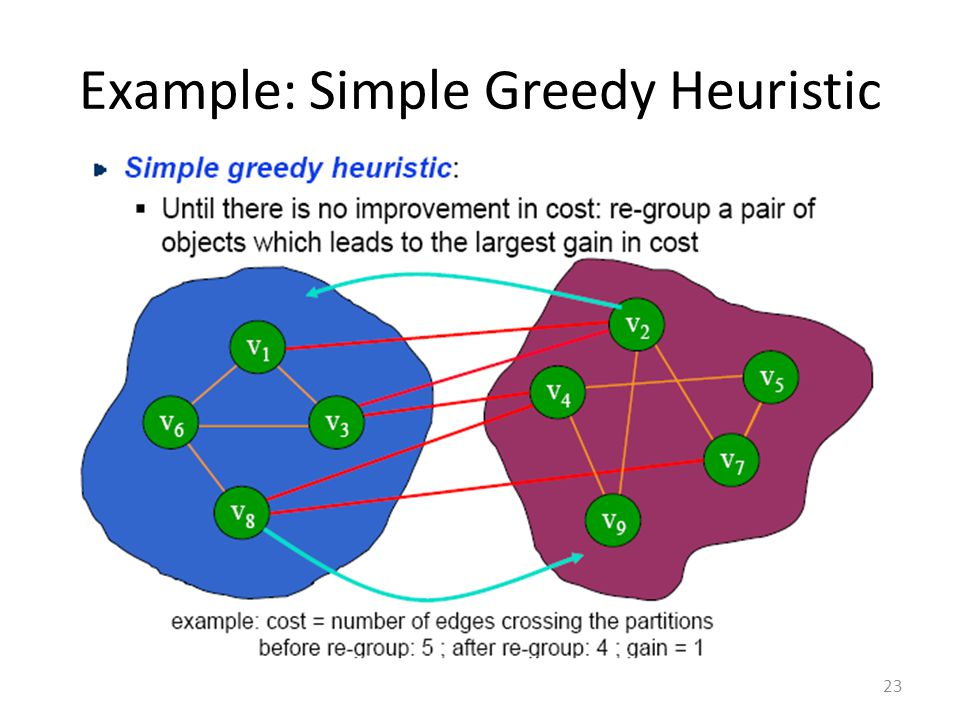 Example: Simple Greedy Heuristic 23