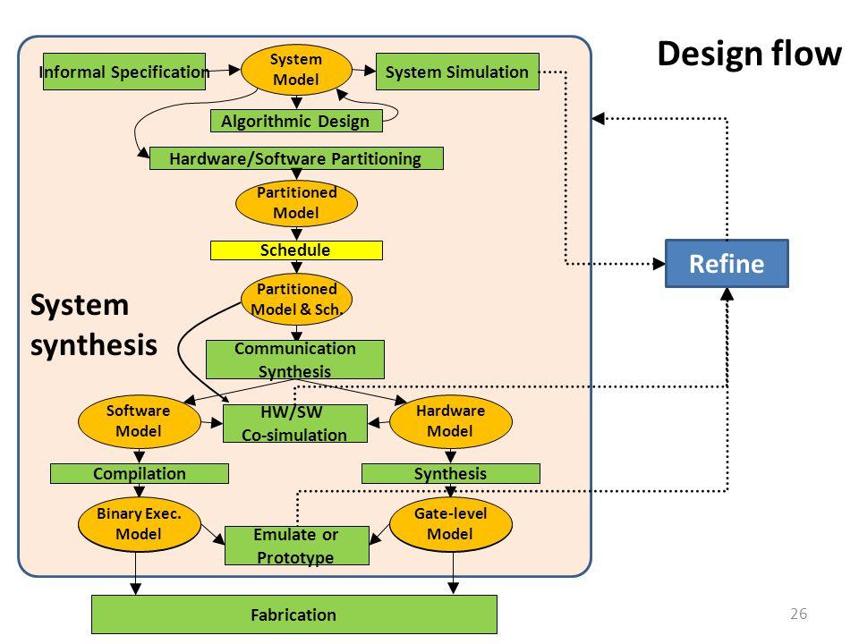 26 Design flow System Model System SimulationInformal Specification Hardware/Software Partitioning Partitioned Model Schedule Partitioned Model & Sch.
