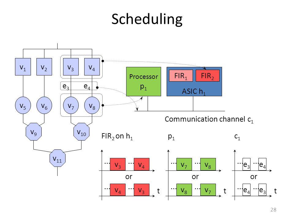 Scheduling 28 Processor p 1 ASIC h 1 FIR 1 FIR 2 v1v1 v2v2 v3v3 v4v4 v9v9 v 10 v 11 v5v5 v6v6 v7v7 v8v8 e3e3 e4e4 t p1p1 v8v8 v7v7 v7v7 v8v8 or...