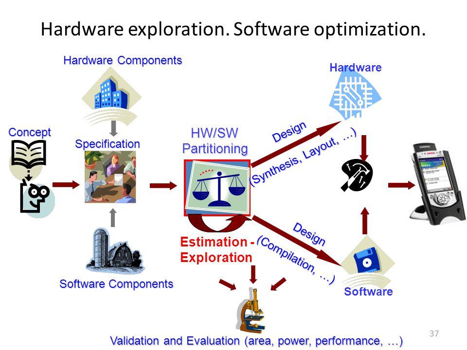 Hardware exploration.Software optimization.