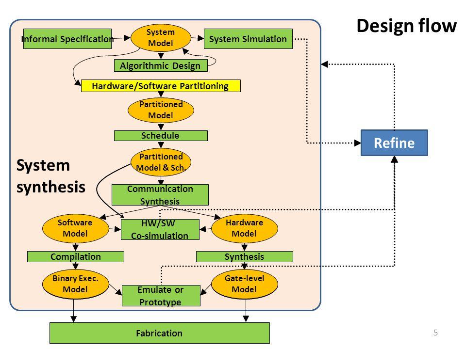 5 Design flow System Model System SimulationInformal Specification Hardware/Software Partitioning Partitioned Model Schedule Partitioned Model & Sch.