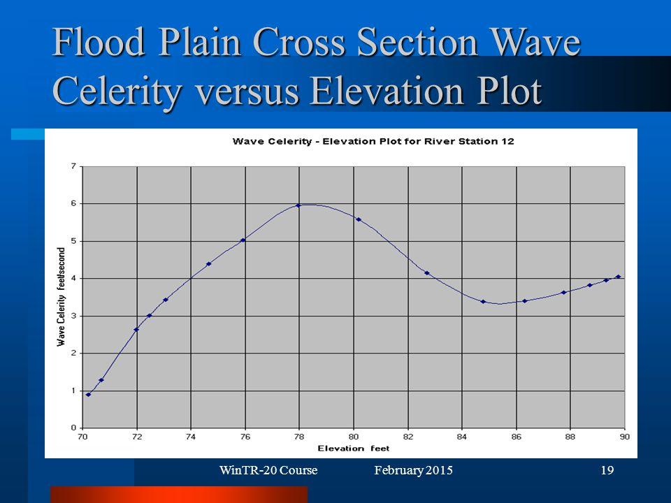 WinTR-20 Course February 201519 Flood Plain Cross Section Wave Celerity versus Elevation Plot