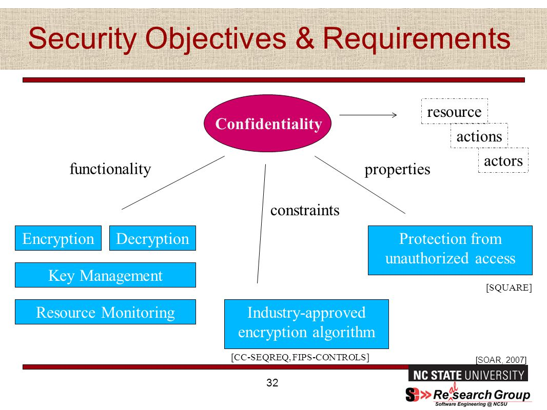 Security Objectives & Requirements 32 Confidentiality EncryptionDecryption Key Management Resource Monitoring functionality [SOAR, 2007] Protection from unauthorized access properties Industry-approved encryption algorithm constraints resource actions actors [CC-SEQREQ, FIPS-CONTROLS] [SQUARE]