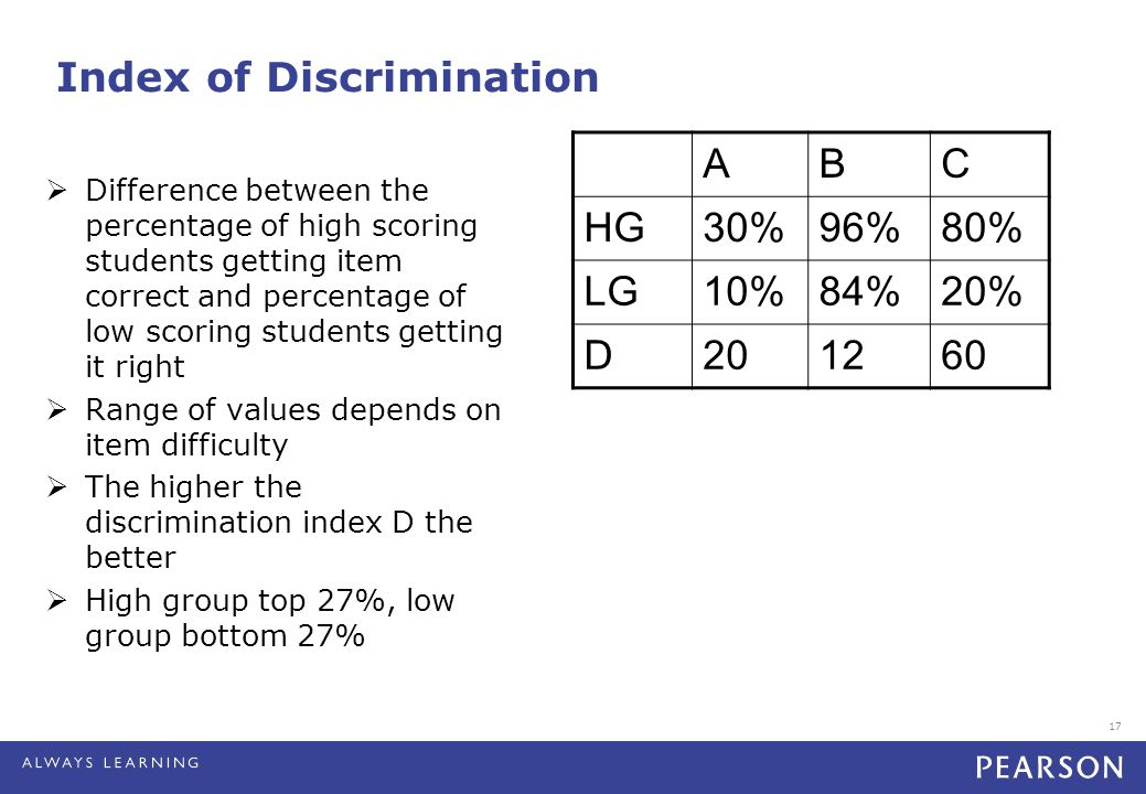 17 Index of Discrimination ABC HG30%96%80% LG10%84%20% D201260  Difference between the percentage of high scoring students getting item correct and p