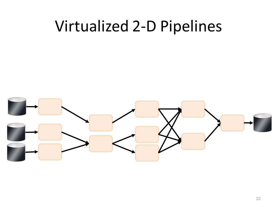 Virtualized 2-D Pipelines 10