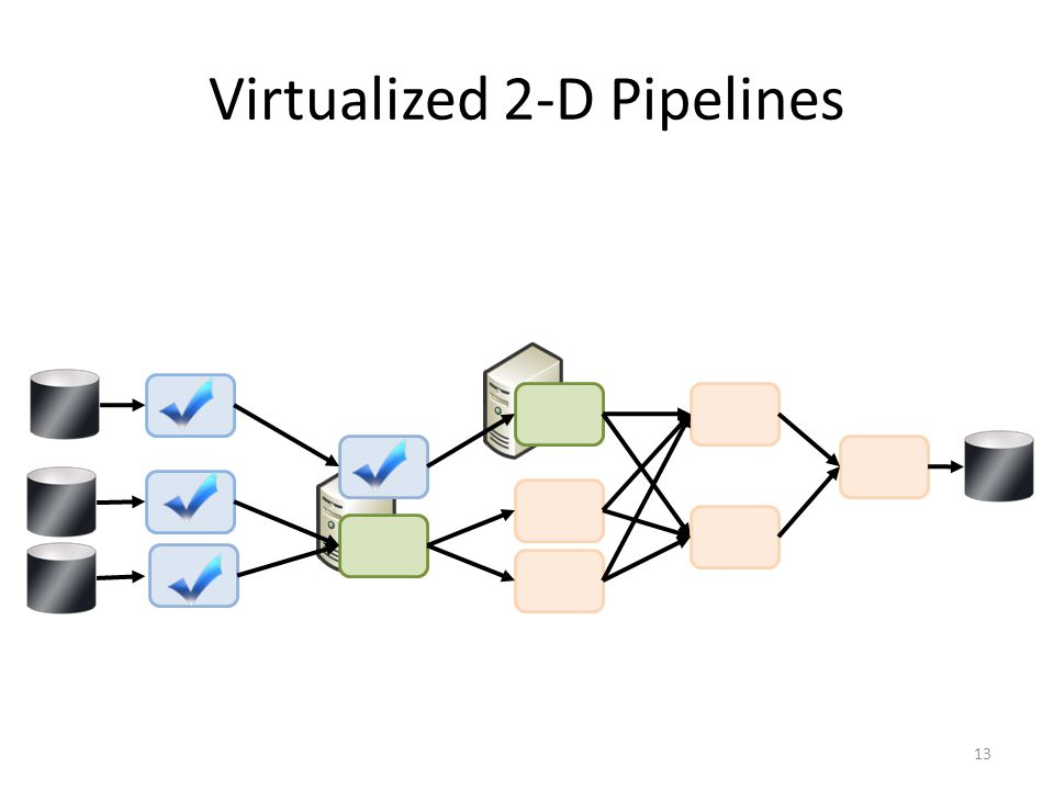 Virtualized 2-D Pipelines 13