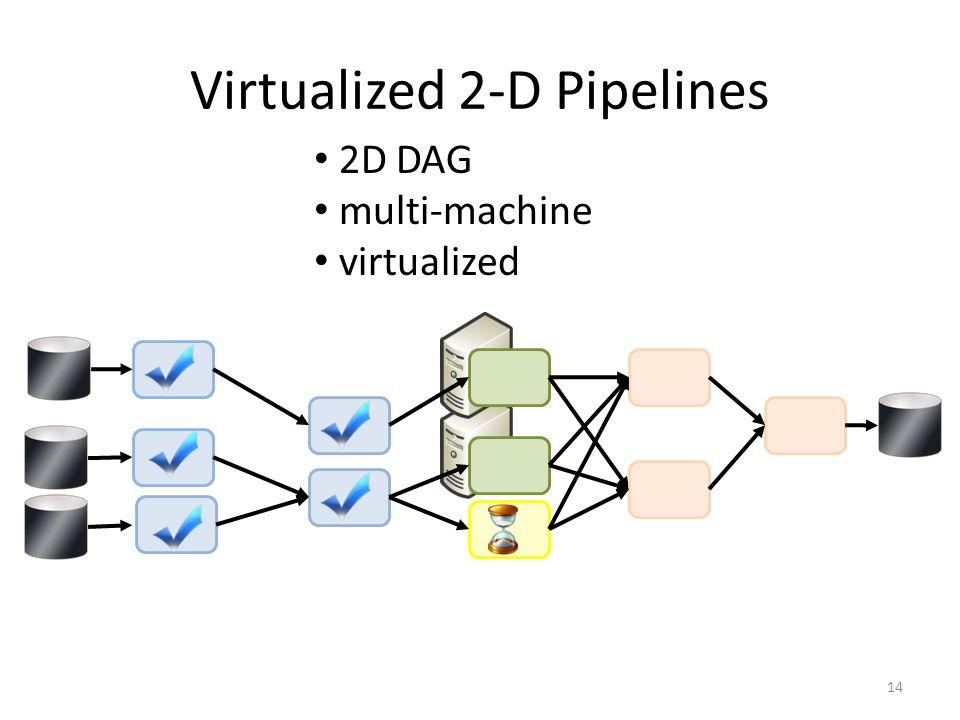 Virtualized 2-D Pipelines 14 2D DAG multi-machine virtualized