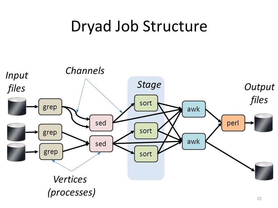 Dryad Job Structure 15 grep sed sort awk perl grep sed sort awk Input files Vertices (processes) Output files Channels Stage