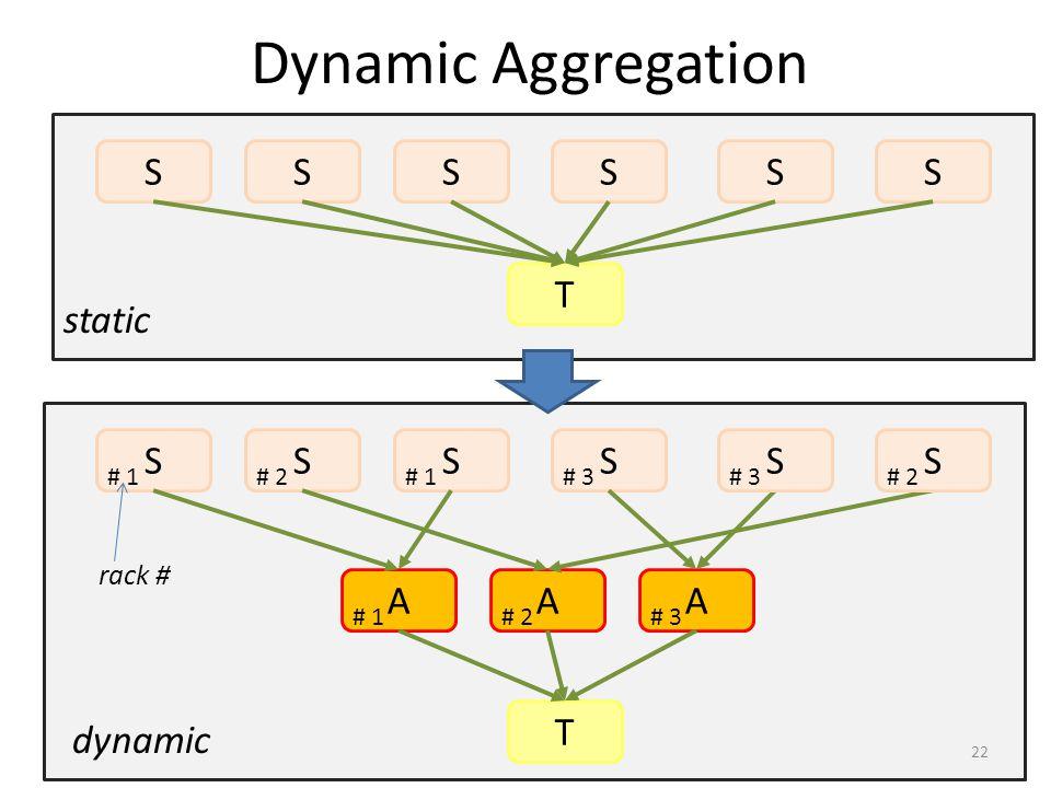SSSS AAA SS T SSSSSS T # 1# 2# 1# 3 # 2 # 3# 2# 1 static dynamic rack # Dynamic Aggregation 22