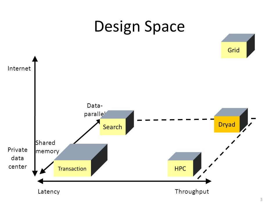 Design Space 3 ThroughputLatency Internet Private data center Data- parallel Shared memory