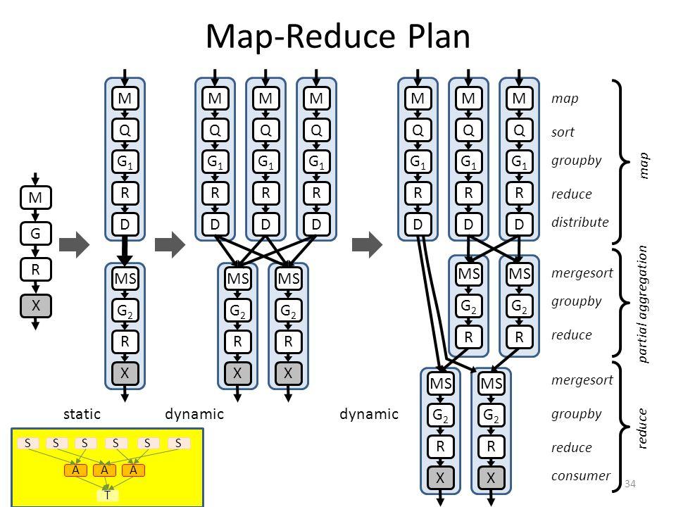 Map-Reduce Plan 34 M R G M Q G1G1 R D MS G2G2 R staticdynamic X X M Q G1G1 R D MS G2G2 R X M Q G1G1 R D G2G2 R X M Q G1G1 R D M Q G1G1 R D G2G2 R X M