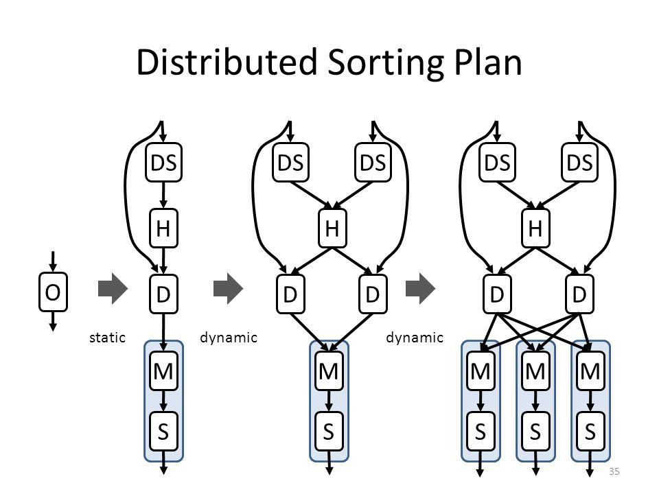 Distributed Sorting Plan 35 O DS H D M S H D M S D H D M S D M S M S staticdynamic