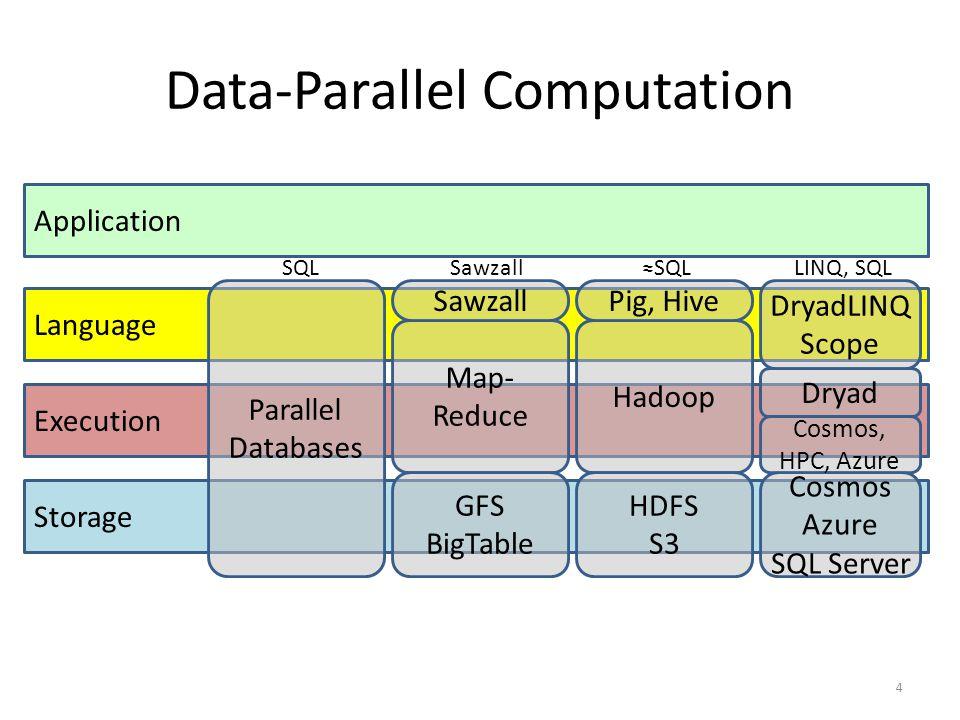Execution Application Data-Parallel Computation 4 Storage Language Parallel Databases Map- Reduce GFS BigTable Cosmos Azure SQL Server Dryad DryadLINQ