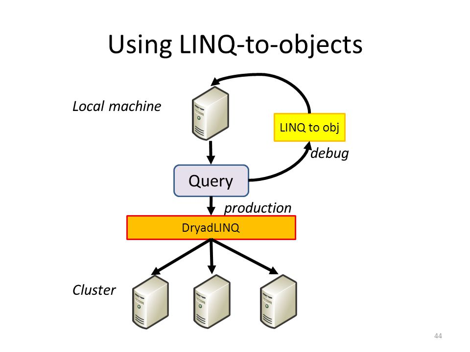 Using LINQ-to-objects 44 Query DryadLINQ Local machine Cluster LINQ to obj debug production