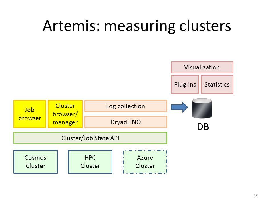 Artemis: measuring clusters 46 Cosmos Cluster HPC Cluster Azure Cluster Cluster/Job State API DryadLINQ Log collection Cluster browser/ manager Job br