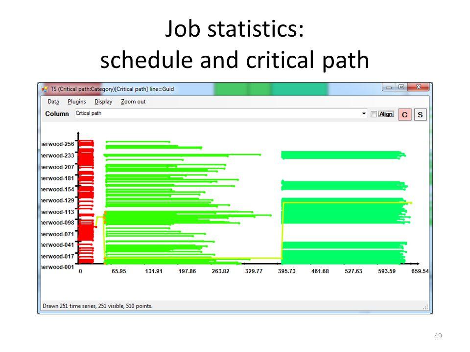 Job statistics: schedule and critical path 49