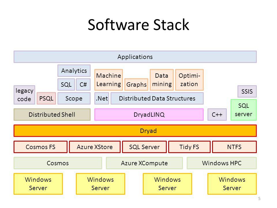 SQL Software Stack 5 Windows Server Cosmos Cosmos FS Dryad Distributed Shell PSQL DryadLINQ SQL server Windows Server C++ NTFS legacy code SSIS Scope