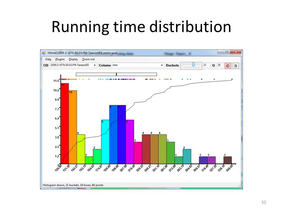 Running time distribution 50