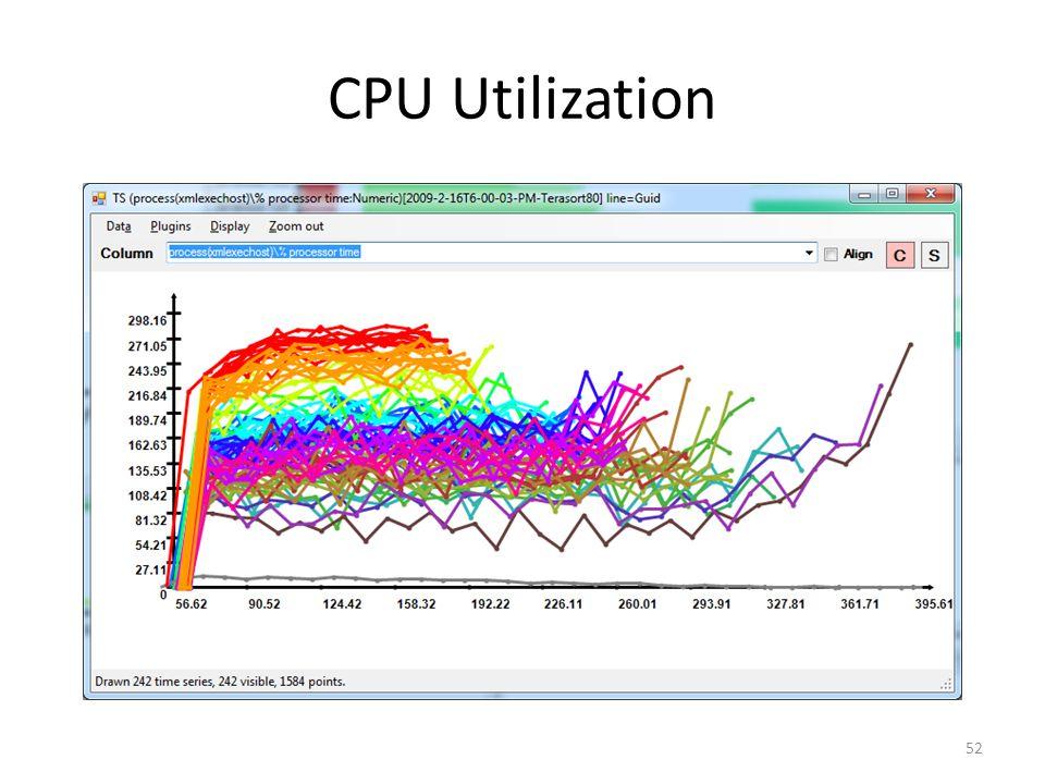 CPU Utilization 52