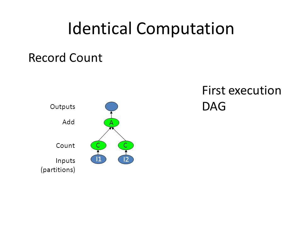Identical Computation Record Count C I2 C A Add Outputs Inputs (partitions) Count I1 First execution DAG
