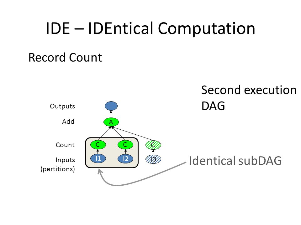 IDE – IDEntical Computation Second execution DAG Record Count C I2 C A Add Outputs Inputs (partitions) Count I1 I3 C Identical subDAG