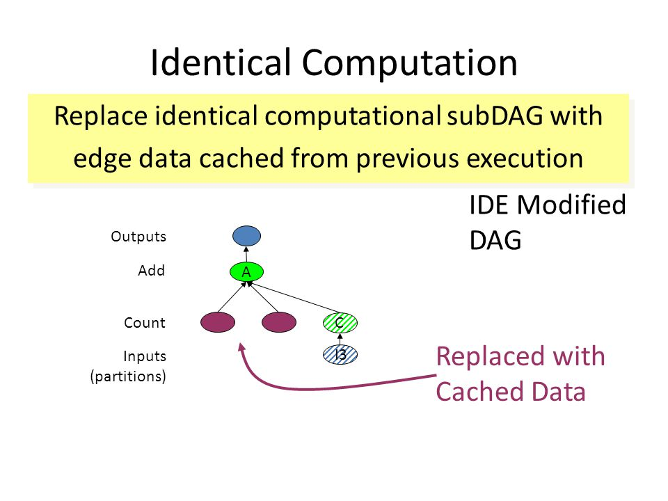 Identical Computation IDE Modified DAG Replaced with Cached Data Replace identical computational subDAG with edge data cached from previous execution