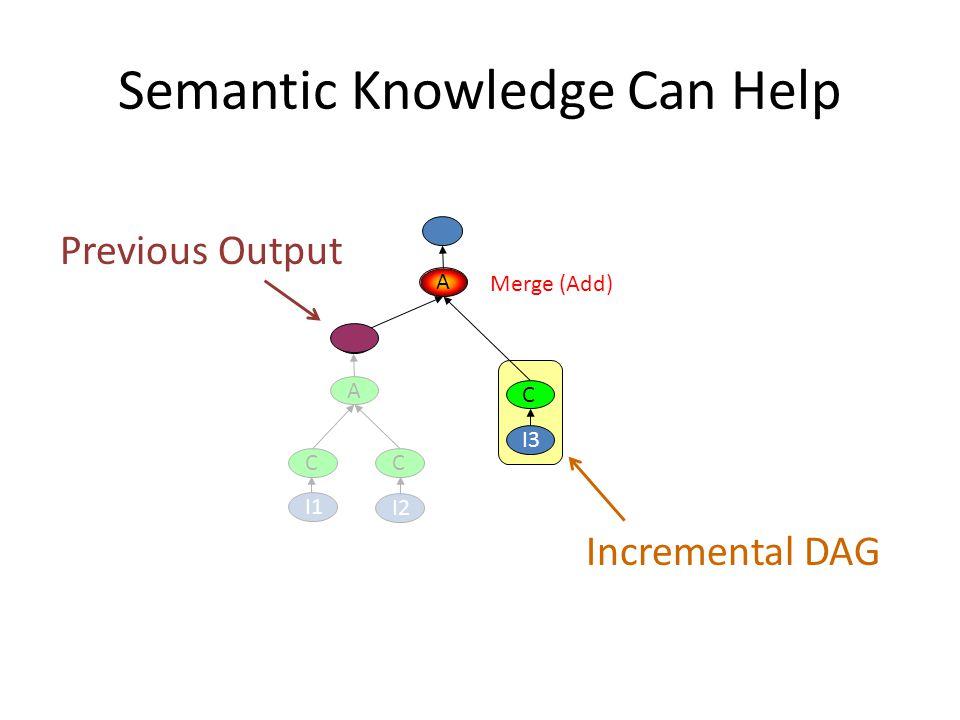 Semantic Knowledge Can Help C I2 C A I1 C I3 A Merge (Add) Previous Output Incremental DAG