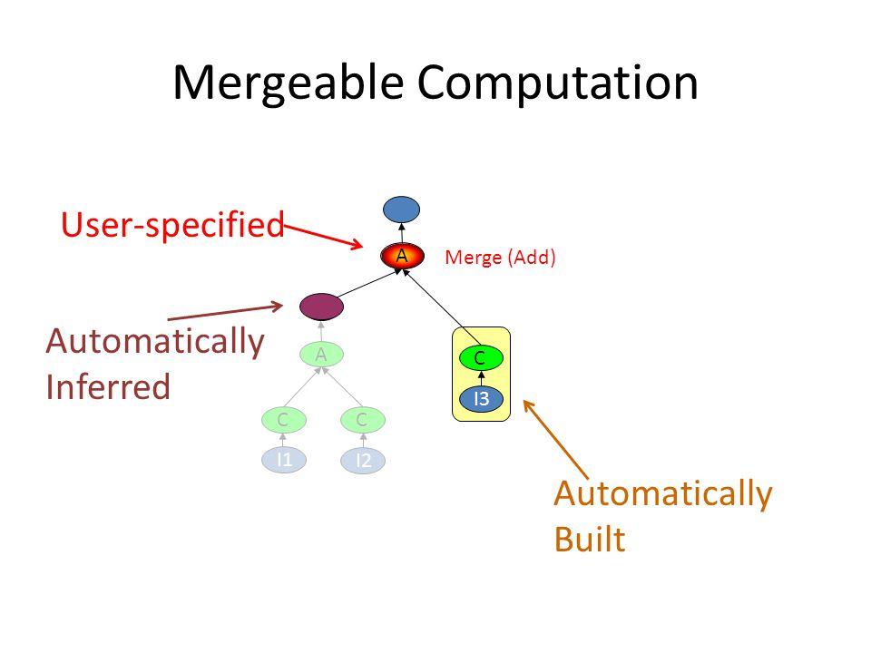 Mergeable Computation C I2 C A I1 C I3 A Merge (Add) Automatically Inferred Automatically Built User-specified