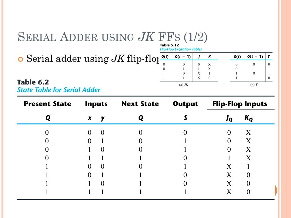 S ERIAL A DDER USING JK FF S (1/2) Serial adder using JK flip-flops
