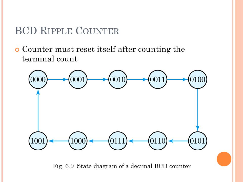 Counter must reset itself after counting the terminal count BCD R IPPLE C OUNTER Fig.