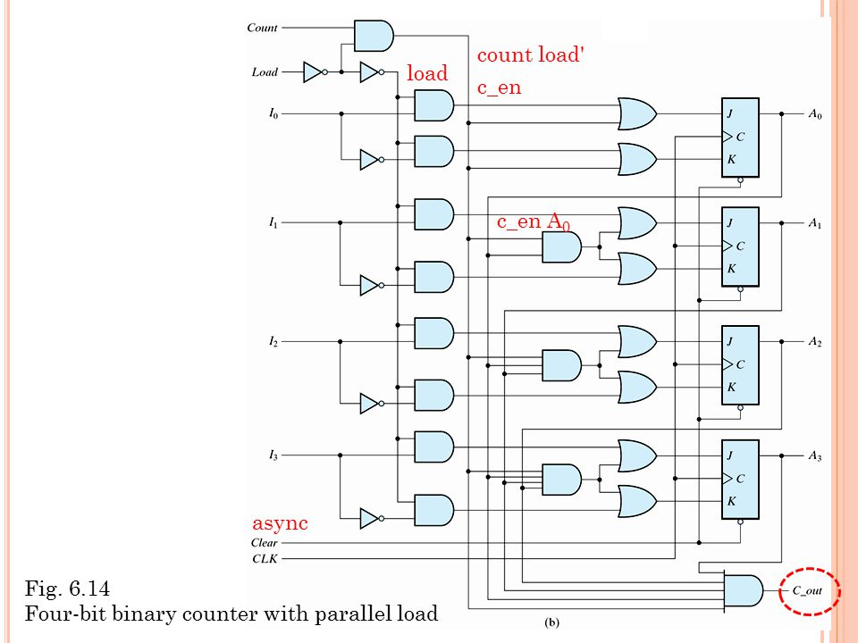 async count load load c_en c_en A 0 Fig. 6.14 Four-bit binary counter with parallel load
