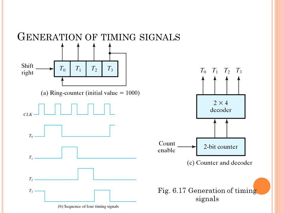 Fig. 6.17 Generation of timing signals G ENERATION OF TIMING SIGNALS