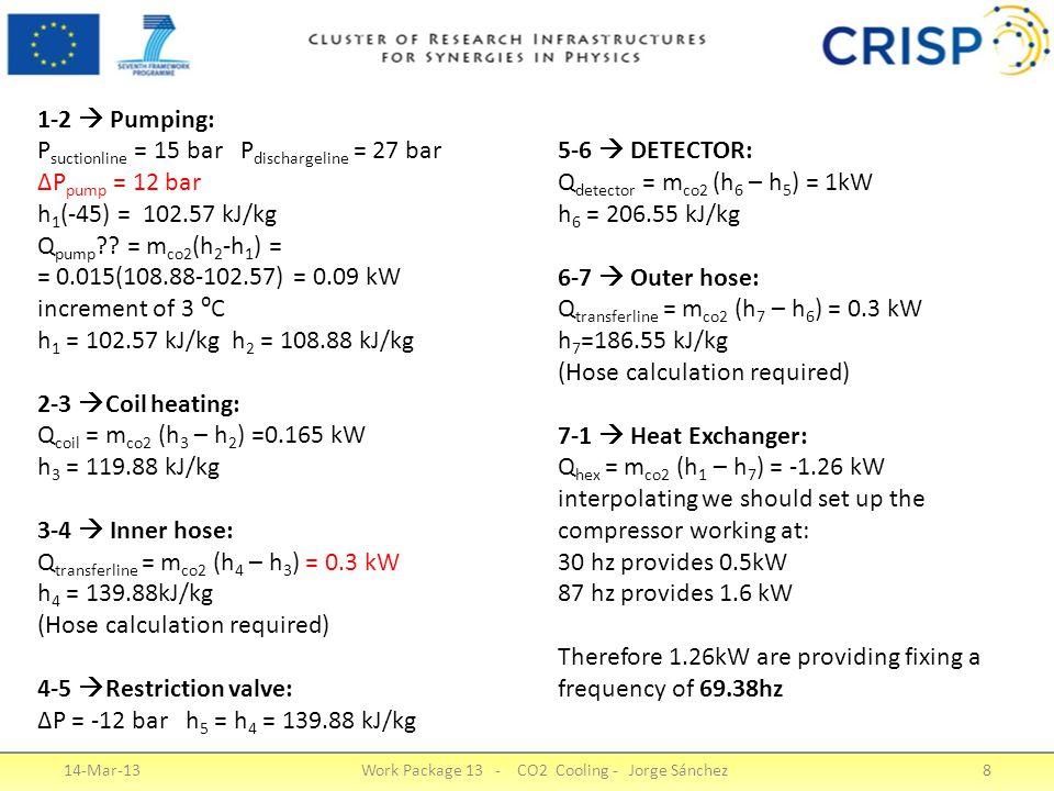 14-Mar-13Work Package 13 - CO2 Cooling - Jorge Sánchez8 1-2  Pumping: P suctionline = 15 bar P dischargeline = 27 bar ΔP pump = 12 bar h 1 (-45) = 102.57 kJ/kg Q pump .