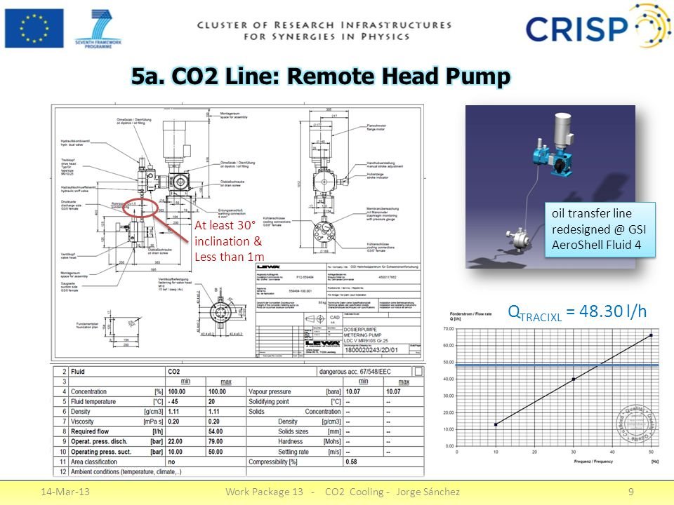 14-Mar-13Work Package 13 - CO2 Cooling - Jorge Sánchez9 At least 30° inclination & Less than 1m Q TRACIXL = 48.30 l/h oil transfer line redesigned @ G