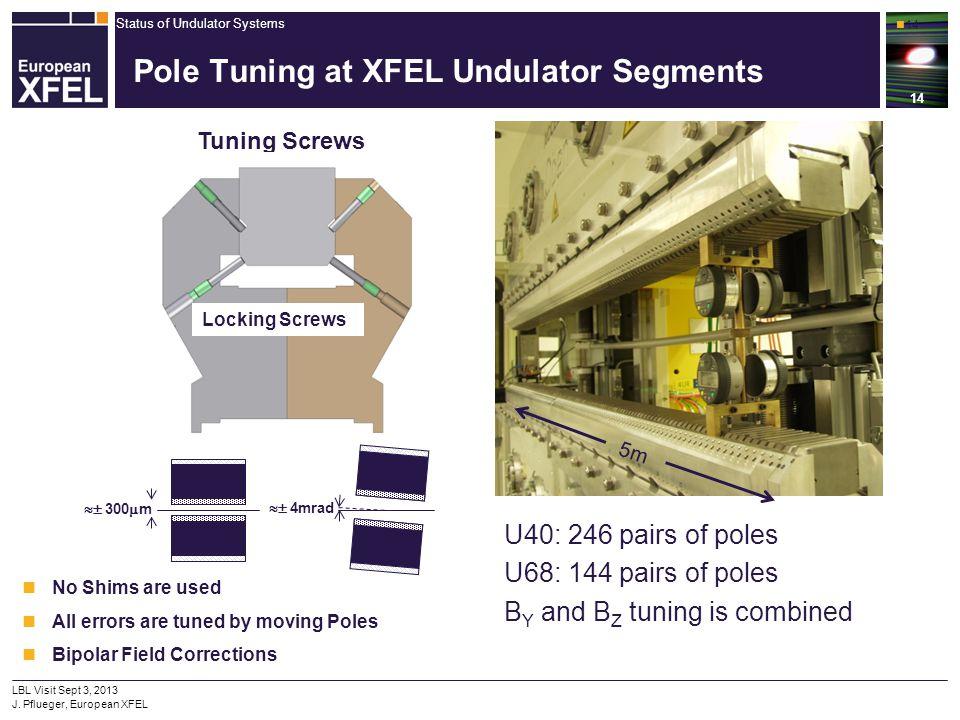 Status of Undulator Systems 14 LBL Visit Sept 3, 2013 J. Pflueger, European XFEL Pole Tuning at XFEL Undulator Segments 14 5m U40: 246 pairs of poles