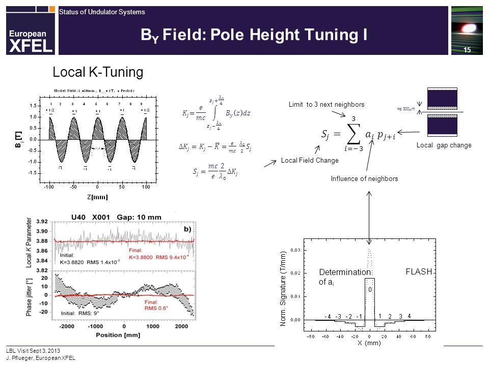Status of Undulator Systems 15 LBL Visit Sept 3, 2013 J. Pflueger, European XFEL B Y Field: Pole Height Tuning I Local K-Tuning FLASH Determination of