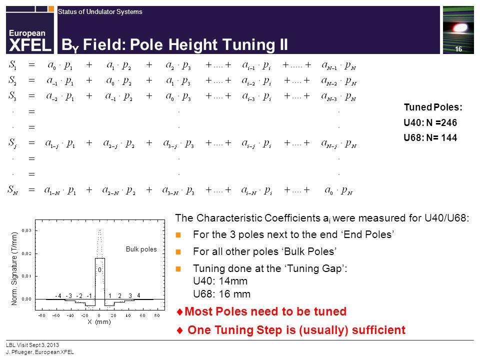 Status of Undulator Systems 16 LBL Visit Sept 3, 2013 J. Pflueger, European XFEL B Y Field: Pole Height Tuning II Tuned Poles: U40: N =246 U68: N= 144