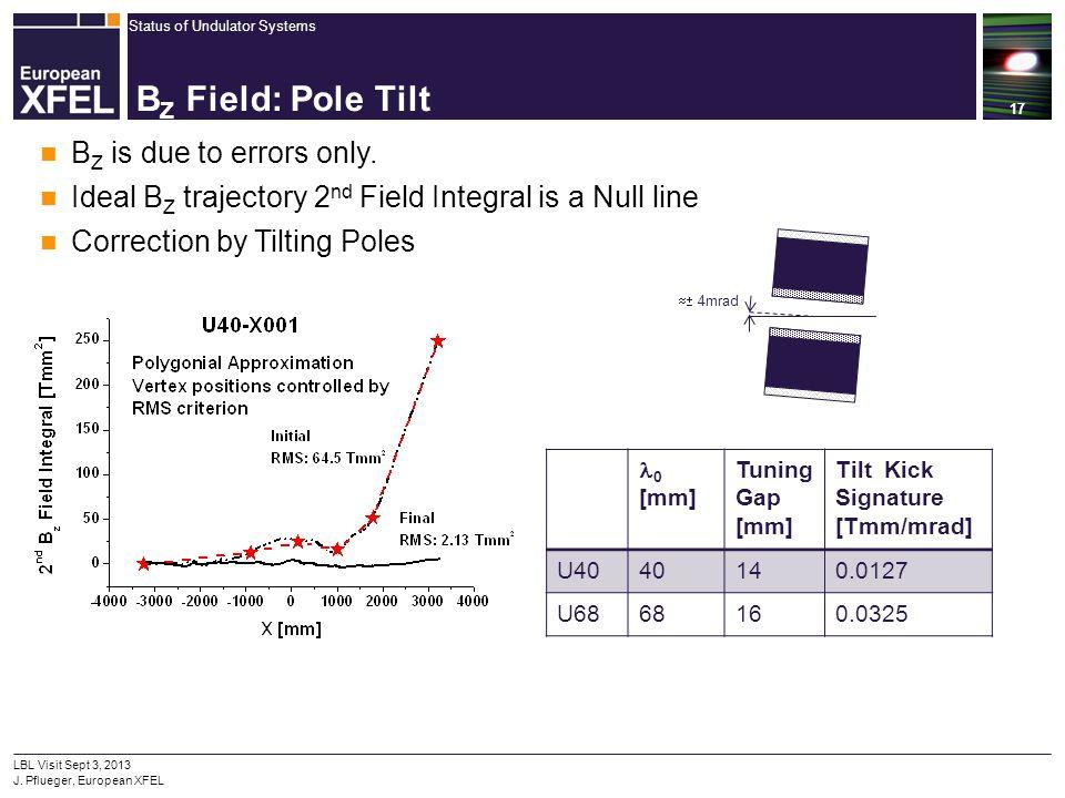 Status of Undulator Systems 17 LBL Visit Sept 3, 2013 J. Pflueger, European XFEL B Z Field: Pole Tilt  4mrad B Z is due to errors only. Ideal B Z tr