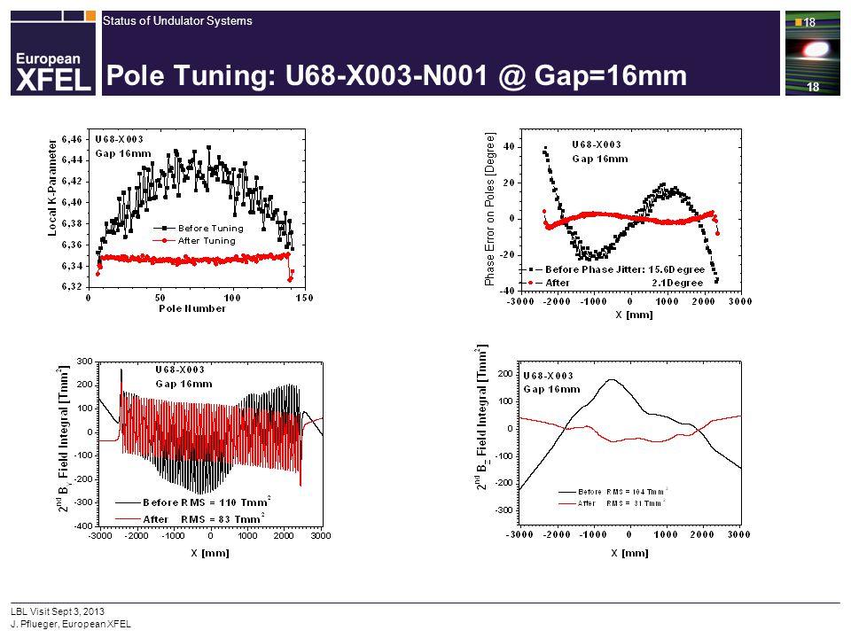 Status of Undulator Systems 18 LBL Visit Sept 3, 2013 J. Pflueger, European XFEL 18 Pole Tuning: U68-X003-N001 @ Gap=16mm