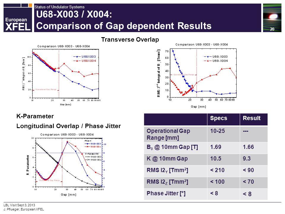 Status of Undulator Systems 20 LBL Visit Sept 3, 2013 J. Pflueger, European XFEL U68-X003 / X004: Comparison of Gap dependent Results SpecsResult Oper