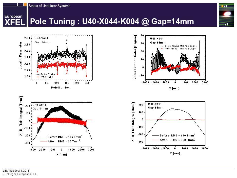 Status of Undulator Systems 21 LBL Visit Sept 3, 2013 J. Pflueger, European XFEL 21 Pole Tuning : U40-X044-K004 @ Gap=14mm